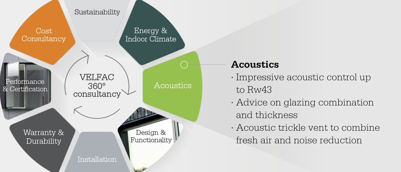 Consultancy wheel focusing on acoustics
