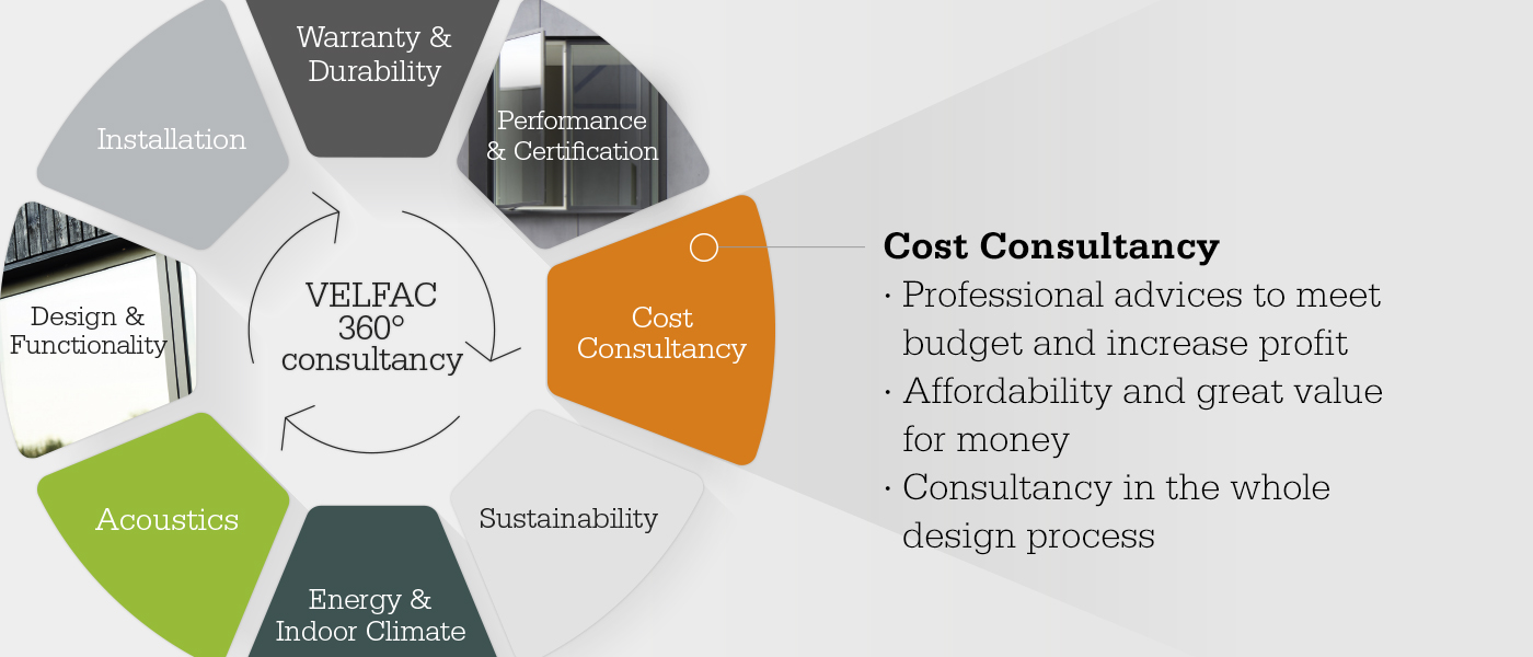 Consultancy wheel focusing on cost consultancy