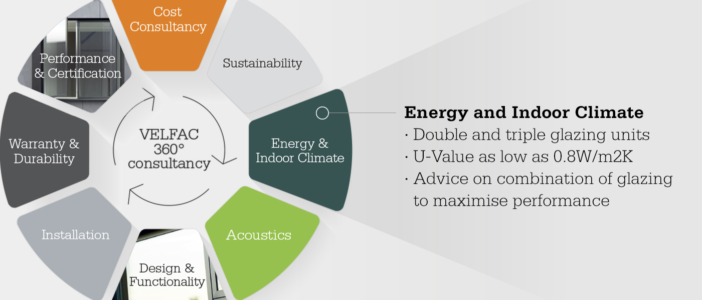 Consultancy wheel focusing on energy and indoor climate