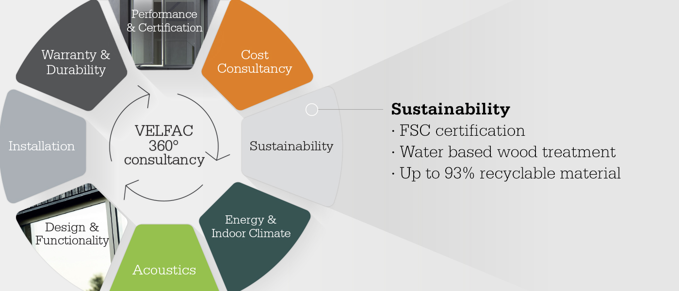 Consultancy wheel focusing on sustainability